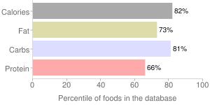 Snacks, plain, uncoated, soft, granola bars, percentiles
