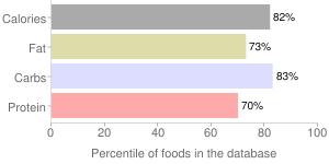 Crackers, low salt, whole-wheat, percentiles