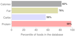 Soybeans, raw, mature seeds, percentiles