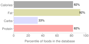Cheese, muenster, percentiles