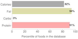 Chicken skin, percentiles