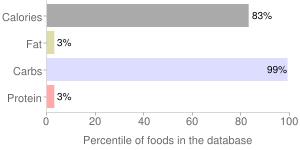 Sugars, granulated, percentiles