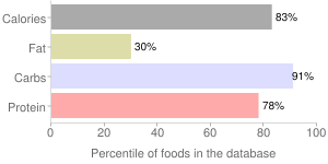 Beans, raw, mature seeds, french, percentiles