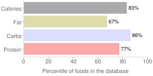 1.55z sunchips apple cinnamon by Frito Lay, percentiles