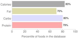 Snacks, plain, bagel chips, percentiles