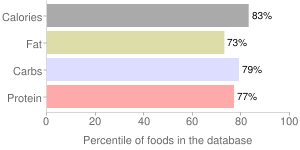 Pepperidge Farm, Parmesan, Baked Snack Crackers, Goldfish, percentiles