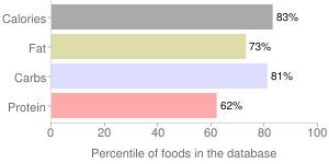 1.00oz doritos cra cool ranch by Frito Lay, percentiles