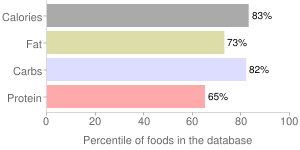 Crackers, with whole wheat, standard snack-type, percentiles