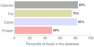 Fudge, with nuts, chocolate, percentiles