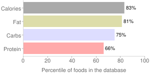 Milk chocolate candy, with fruit and nuts, percentiles