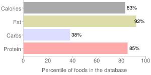 Cheese, caraway, percentiles