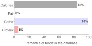 Sugars, brown, percentiles