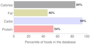 Millet flour, percentiles