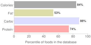 Chickpeas (garbanzo beans, bengal gram), raw, mature seeds, percentiles