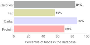 Oats, percentiles