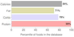 Seeds, partially defatted, sesame flour, percentiles
