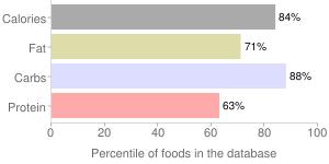 Skeeter nut free, grahams snacks, cinnamon by Skeeter Snacks LLC, percentiles