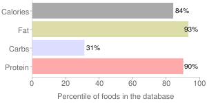 Cheese, swiss, percentiles