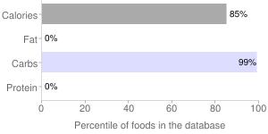 Sugars, powdered, percentiles