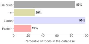 Mr dulce mexico, big spoon cucharon, tamarind, tamarind by GS1 Mexico, percentiles