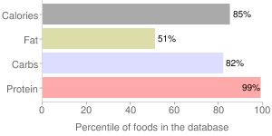 Seeds, partially defatted (glandless), cottonseed meal, percentiles