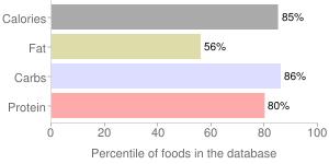 Chickpea flour (besan), percentiles
