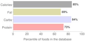 Sfogliette by DON PEPPINO, percentiles