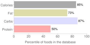 M&m's, milk chocolate candies by Mars Chocolate North America LLC, percentiles