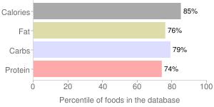 Snacks, plain, hard, granola bars, percentiles