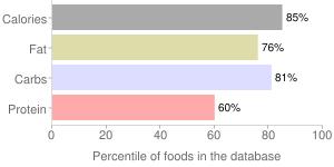 Chocolate sandwich cookie by Gamesa USA Inc., percentiles