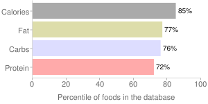 Caramel with nuts, chocolate covered, percentiles