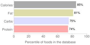 Sriracha & cheddar absurdly large baked corn puffs, sriracha & cheddar by FULLER FOODS, percentiles