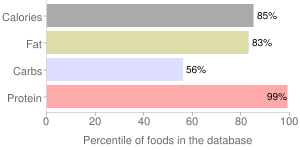 Soybeans, salted, roasted, mature seeds, percentiles