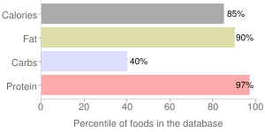 Cheese, romano, percentiles