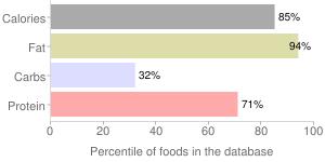 Agutuk, fish with shortening (Alaskan ice cream) (Alaska Native), percentiles