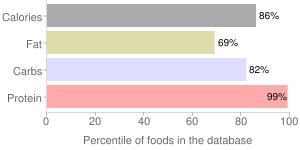 Lupins, raw, mature seeds, percentiles