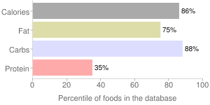 Beverages, French Vanilla Cafe, instant, coffee, KRAFT, percentiles