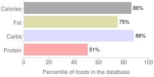 M&m's, chocolate candies, milk chocolate by Mars Chocolate North America LLC, percentiles