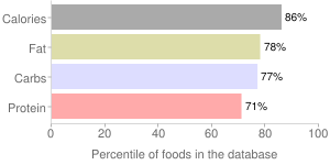 Crackers, with cheese filling, sandwich, standard snack-type, percentiles