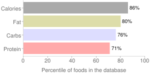 Crackers, sandwich-type with cheese filling, rye, percentiles