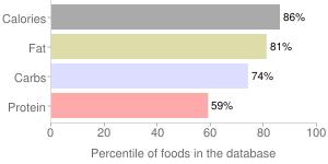 1.62oz funyuns hot by Frito Lay, percentiles