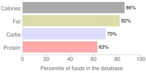 Mt. hood trail mix by Nature's World LLC, percentiles