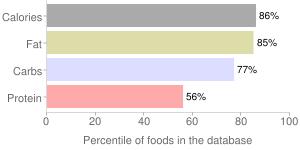 Bread, cheese, percentiles