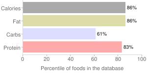Snack bar by EVOLUTION HARVEST, percentiles