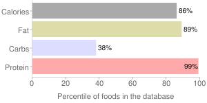 Cheese, hard, parmesan, percentiles