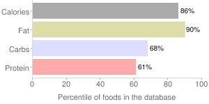 Spices, ground, mace, percentiles