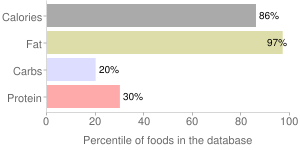 Blue or roquefort cheese dressing, percentiles