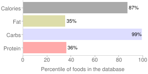 Beverages, with added nutrients, powder, chocolate-flavor beverage mix for milk, percentiles