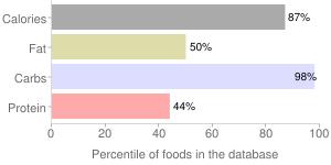 KEEBLER, Waffle Bowls, percentiles