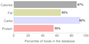 Zwieback, percentiles